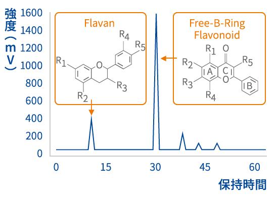 2種類のフラボノイドが有効成分として作用 図